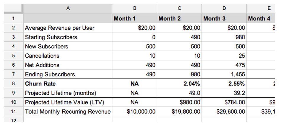 revenue forecast template